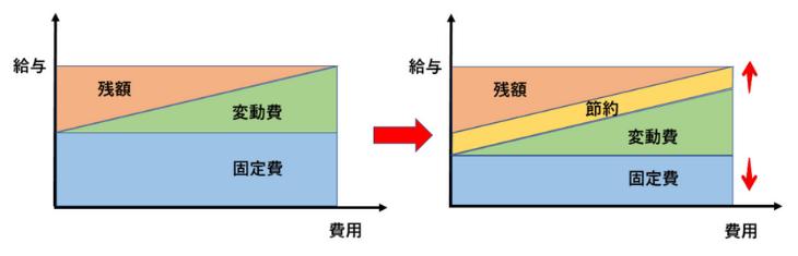 変動費と固定費②