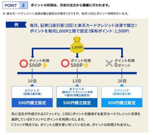 210601_楽天証券_クレジット決済とポイント利用①